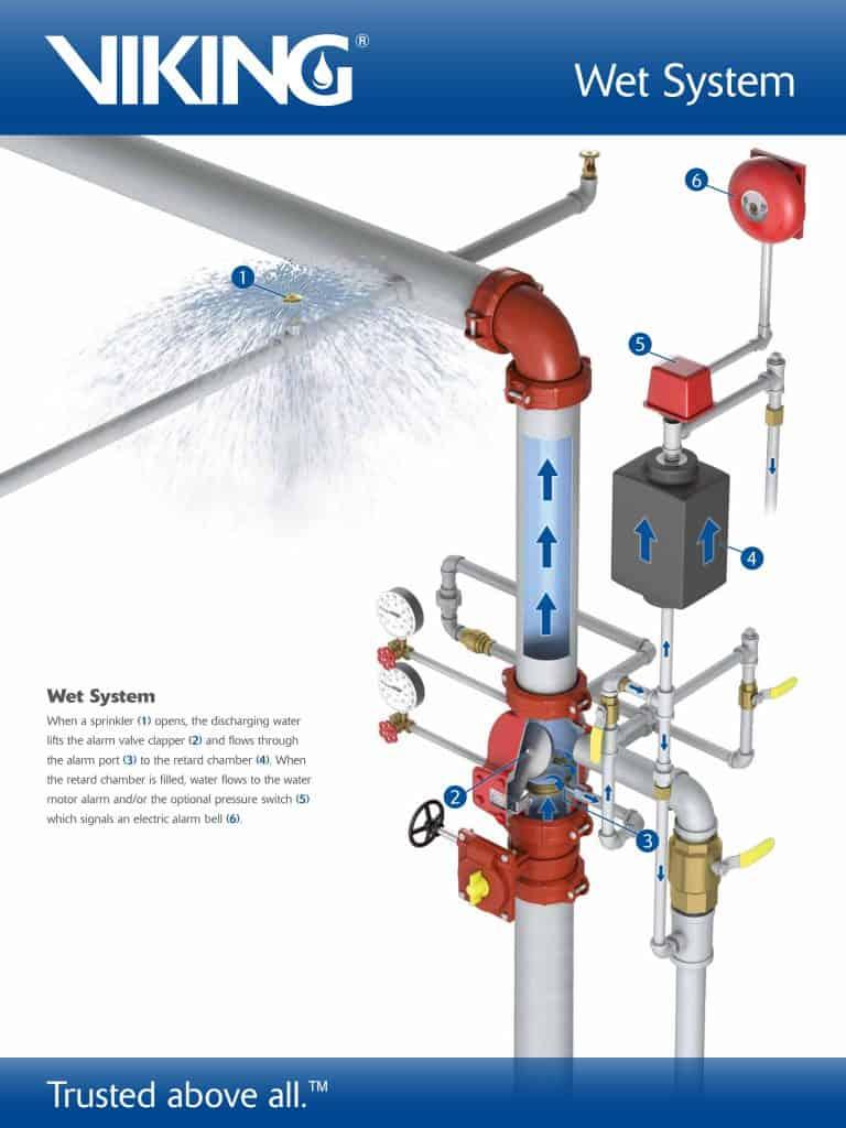 Wet Versus Dry Sprinkler System Fire Systems Inc