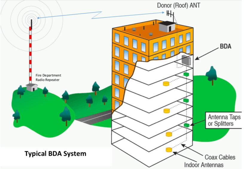 BDA Systems
