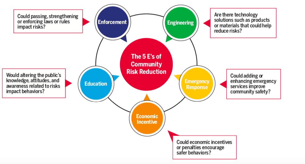 Community Risk Reduction