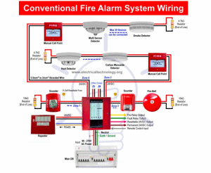 What is the Difference between Addressable and Conventional Fire Alarm  Panels? - Fire Systems, Inc.   Addressable System Wiring Diagram      Fire Systems, Inc.